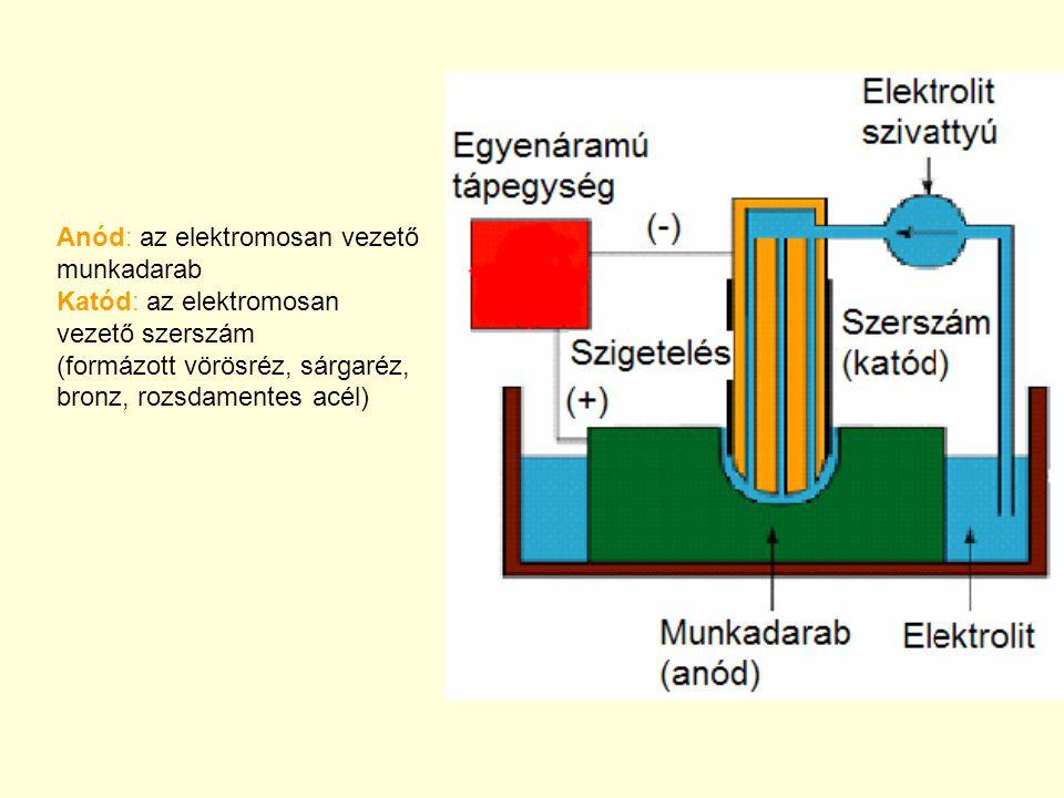 Anód: az elektromosan vezető munkadarab Katód: az elektromosan vezető szerszám (formázott vörösréz, sárgaréz, bronz, rozsdamentes acél)