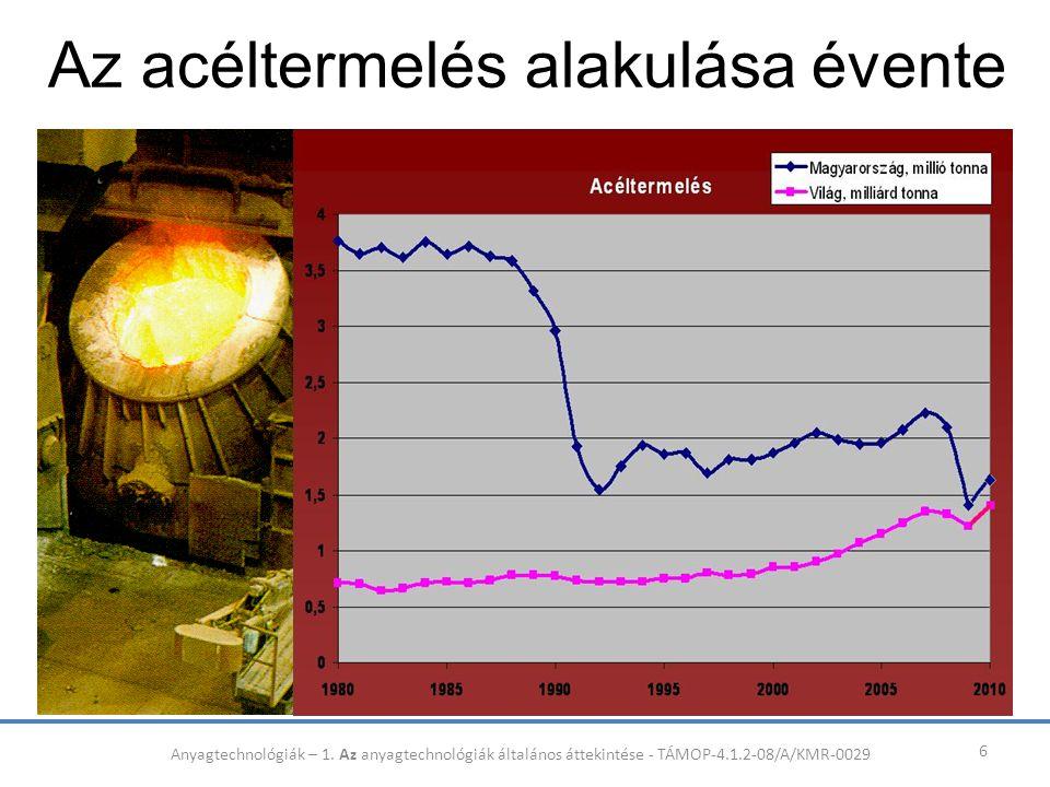 Az acéltermelés alakulása évente