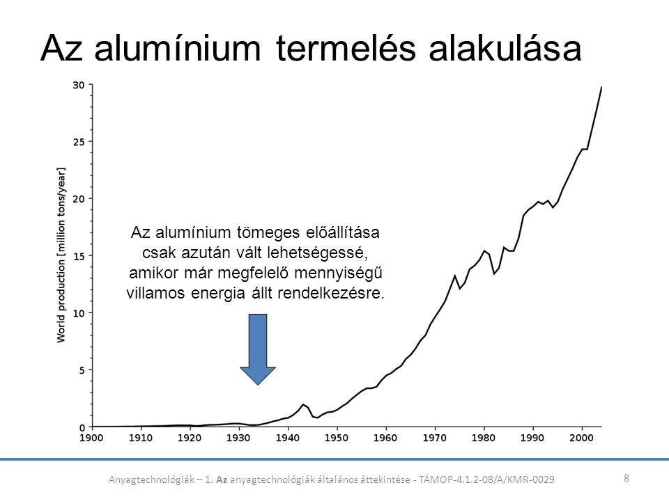Az alumínium termelés alakulása