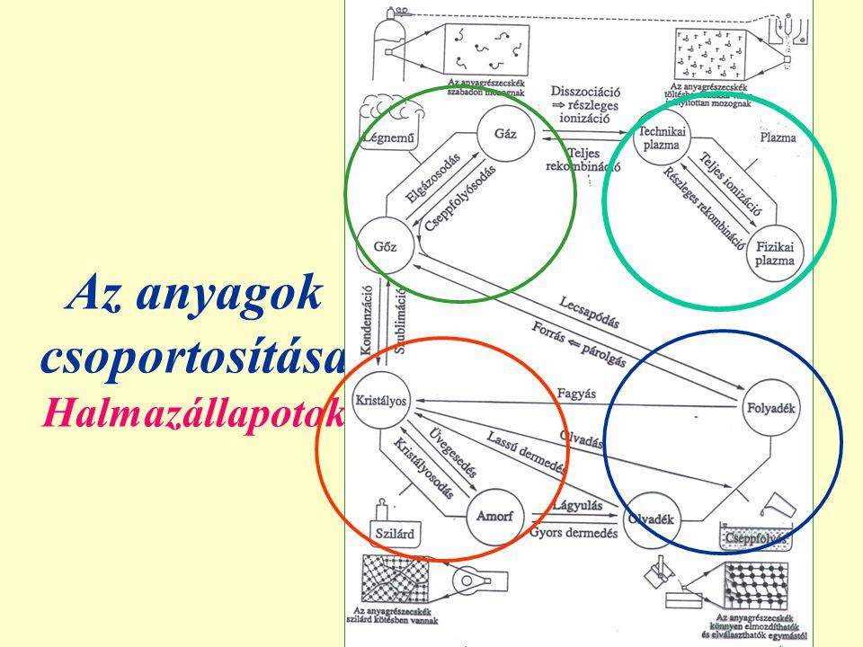 Az anyagok csoportosítása Halmazállapotok