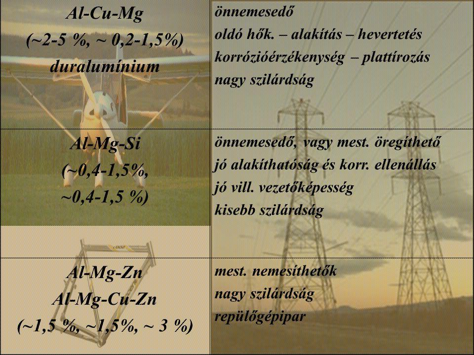 Al-Cu-Mg (~2-5 %, ~ 0,2-1,5%) duralumínium Al-Mg-Si (~0,4-1,5%,