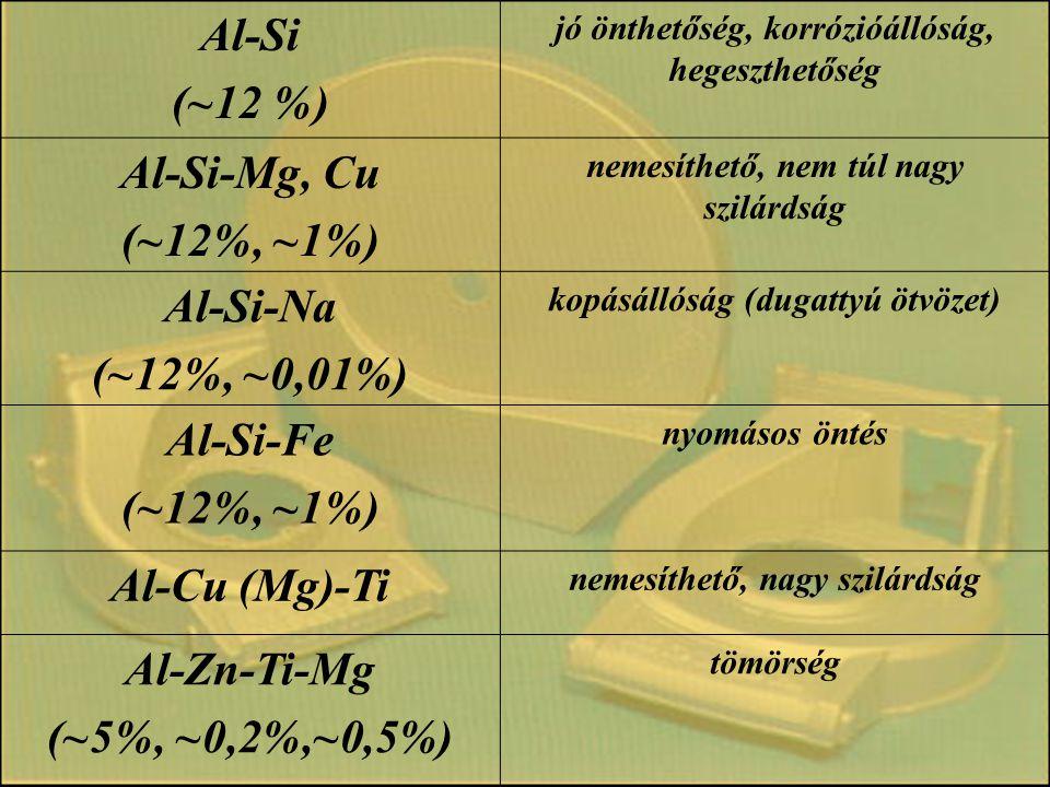 Al-Si (~12 %) Al-Si-Mg, Cu (~12%, ~1%) Al-Si-Na (~12%, ~0,01%)