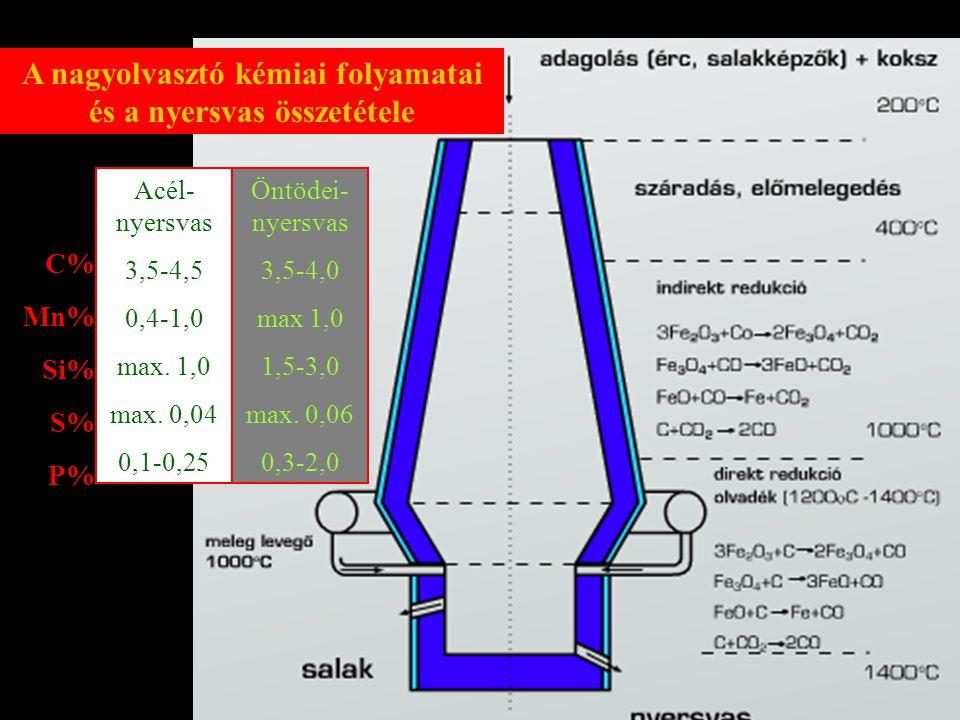 A nagyolvasztó kémiai folyamatai és a nyersvas összetétele