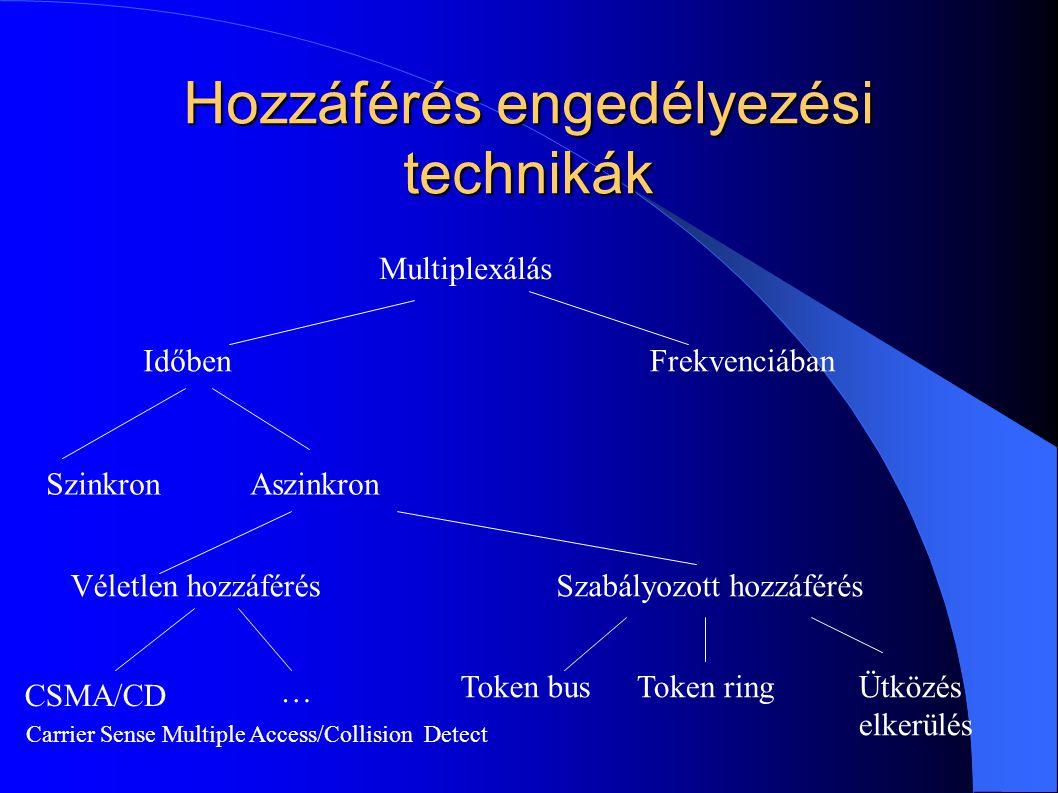 Hozzáférés engedélyezési technikák
