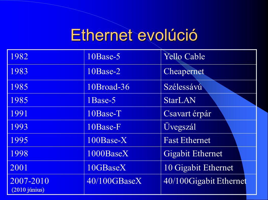 Ethernet evolúció 1982 10Base-5 Yello Cable 1983 10Base-2 Cheapernet