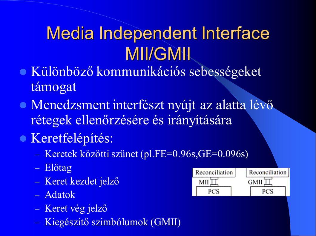 Media Independent Interface MII/GMII