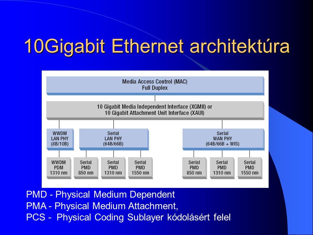 10Gigabit Ethernet architektúra