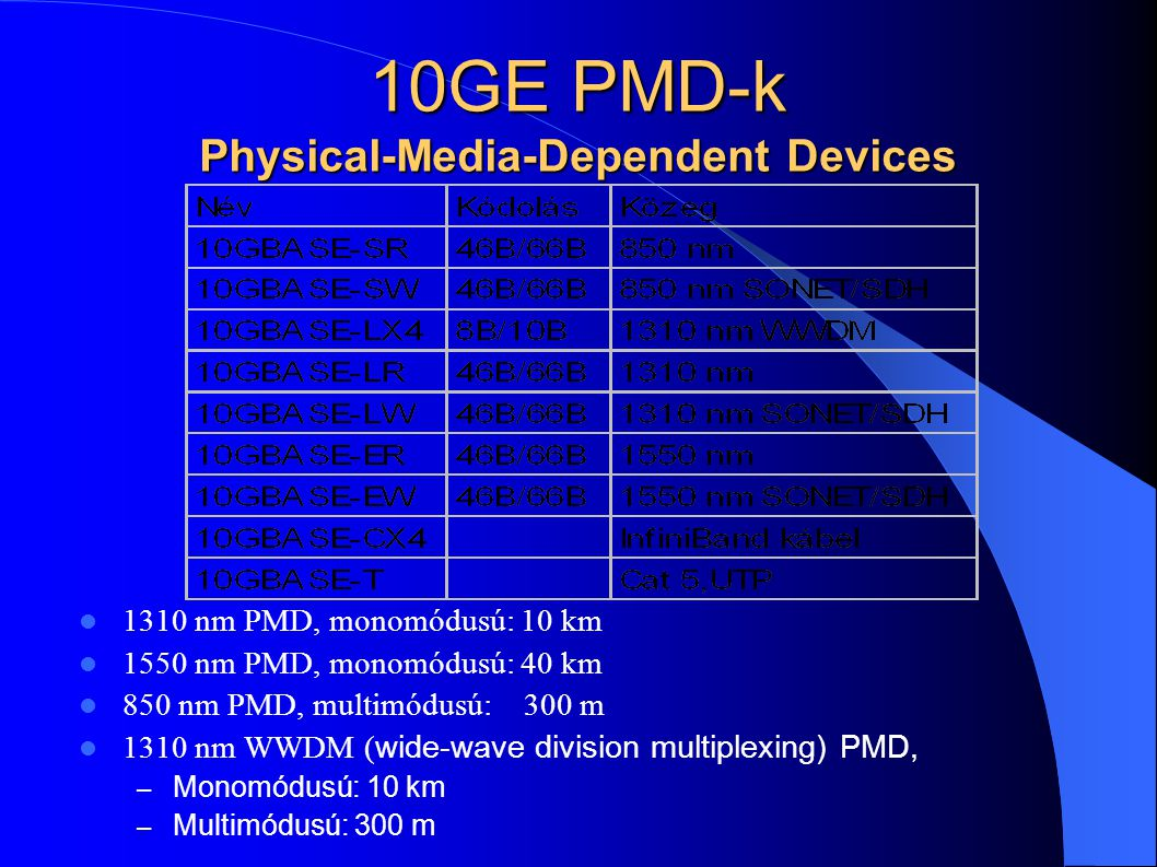 10GE PMD-k Physical-Media-Dependent Devices