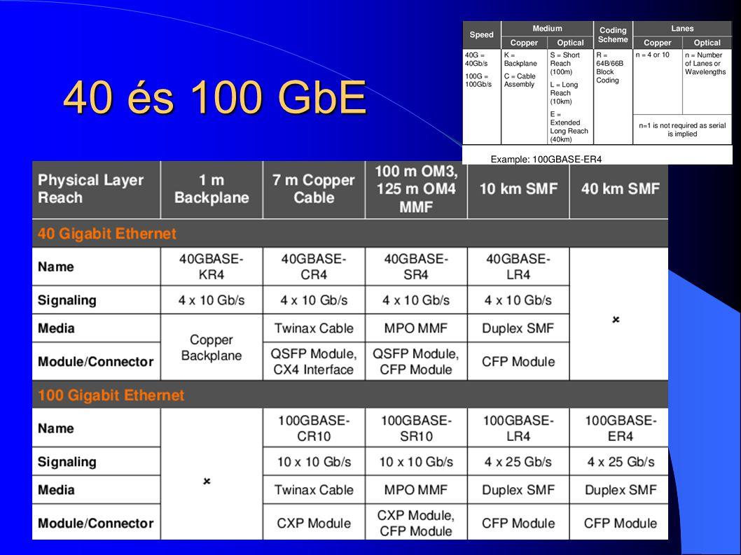 40 és 100 GbE