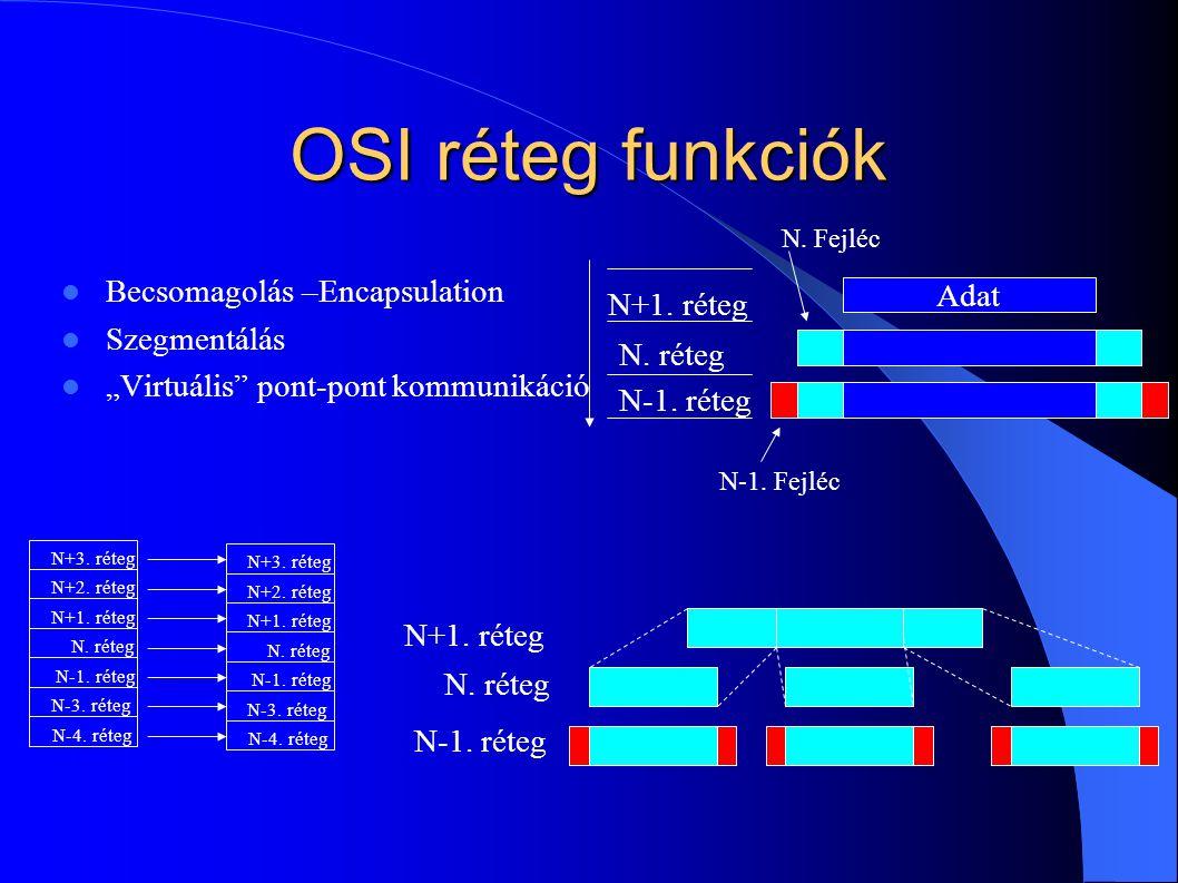 OSI réteg funkciók Becsomagolás –Encapsulation Adat N+1. réteg