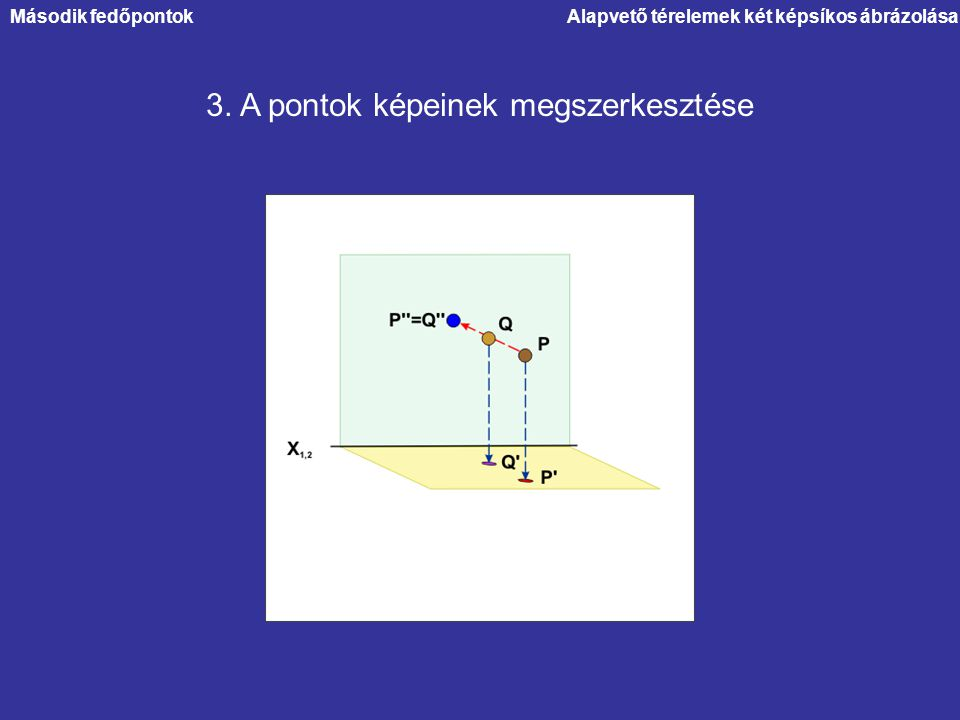 3. A pontok képeinek megszerkesztése