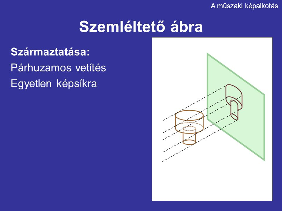 Szemléltető ábra Származtatása: Párhuzamos vetítés Egyetlen képsíkra