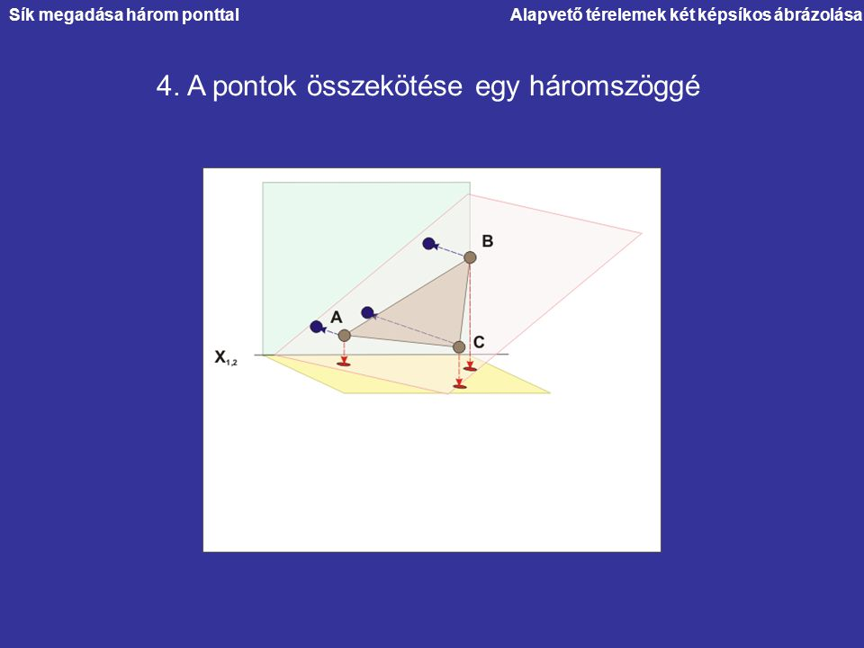 4. A pontok összekötése egy háromszöggé