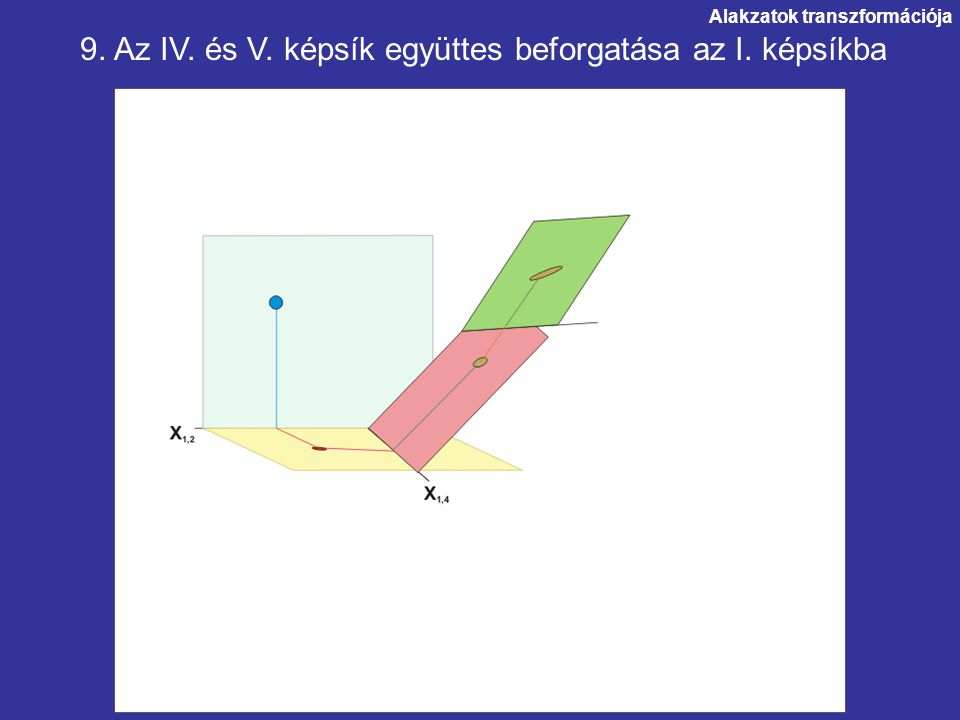 9. Az IV. és V. képsík együttes beforgatása az I. képsíkba