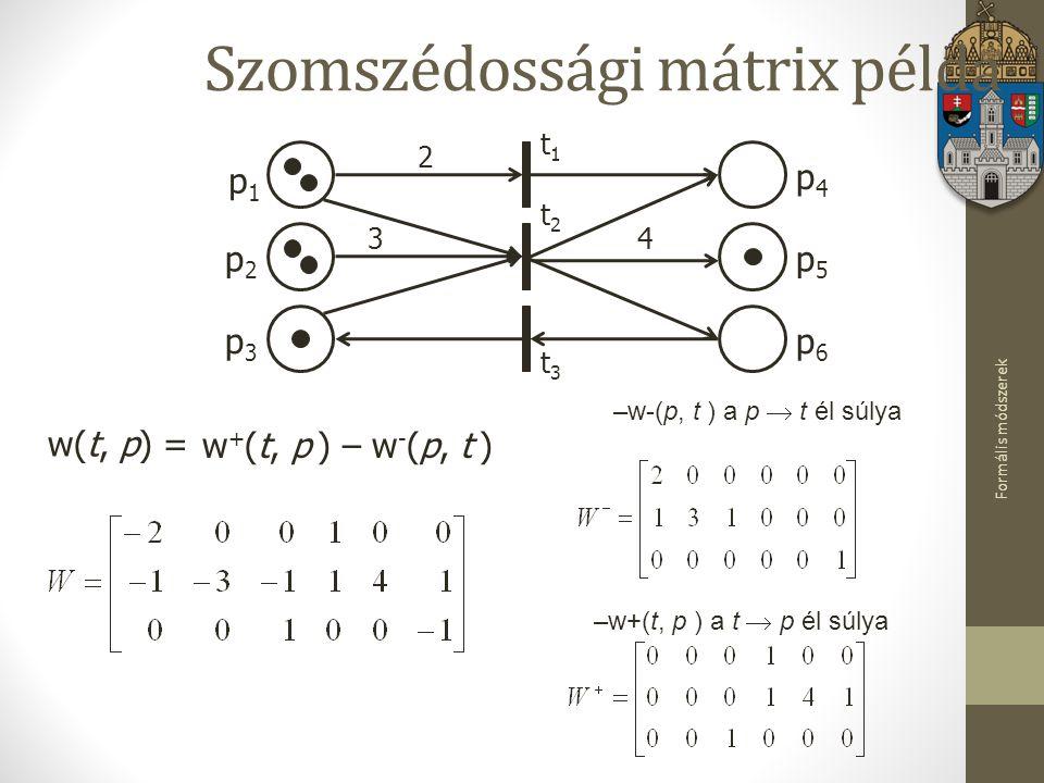 Szomszédossági mátrix példa