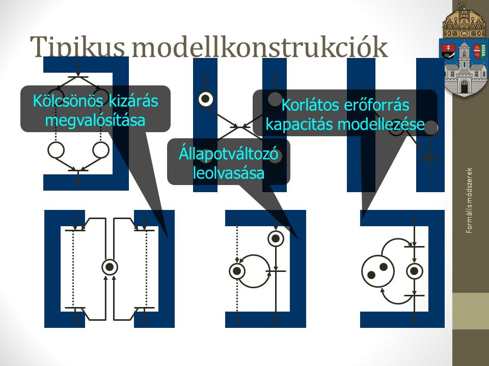Tipikus modellkonstrukciók