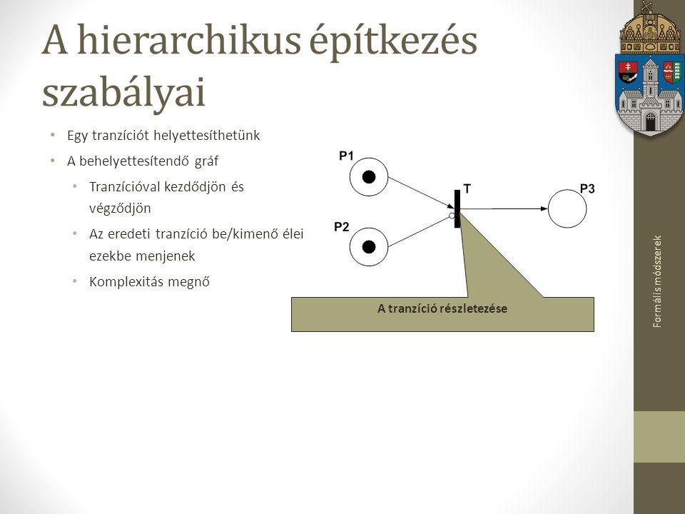 A hierarchikus építkezés szabályai