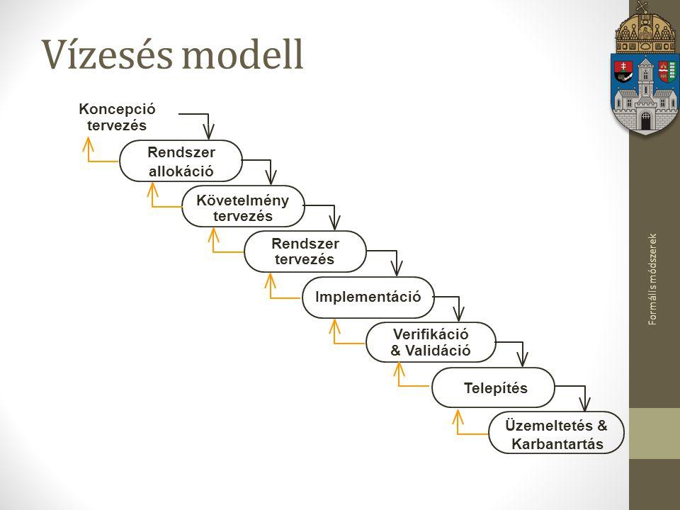 Vízesés modell Koncepció tervezés Rendszer allokáció Követelmény