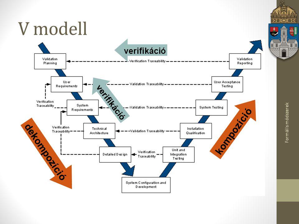 V modell kompozíció dekompozíció verifikáció verifikáció