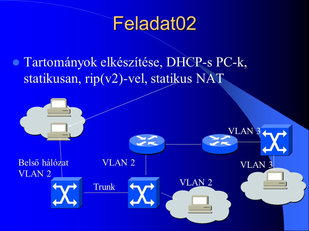 Feladat02 Tartományok elkészítése, DHCP-s PC-k, statikusan, rip(v2)-vel, statikus NAT. VLAN 3. Belső hálózat.