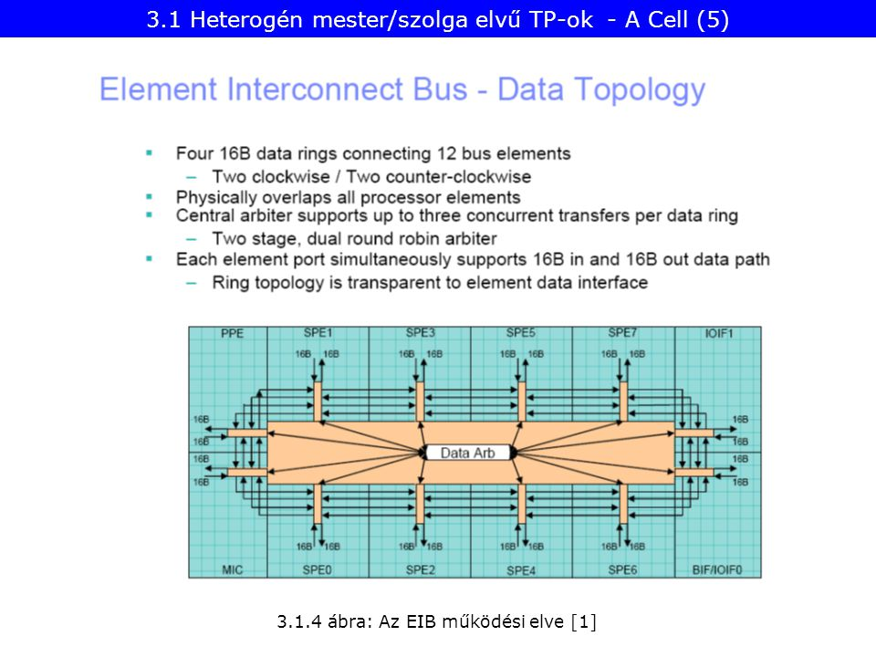 3.1 Heterogén mester/szolga elvű TP-ok - A Cell (5)