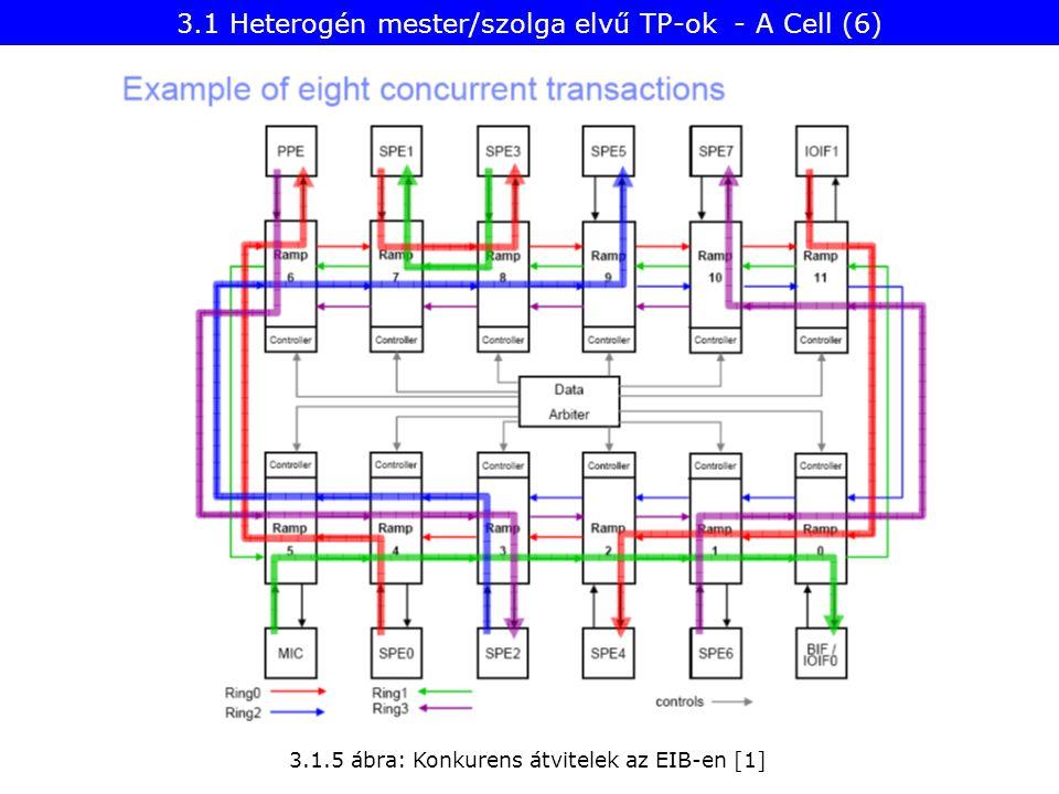 3.1 Heterogén mester/szolga elvű TP-ok - A Cell (6)
