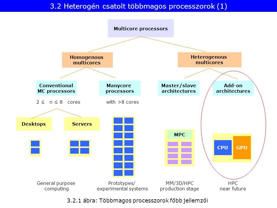 3.2 Heterogén csatolt többmagos processzorok (1)