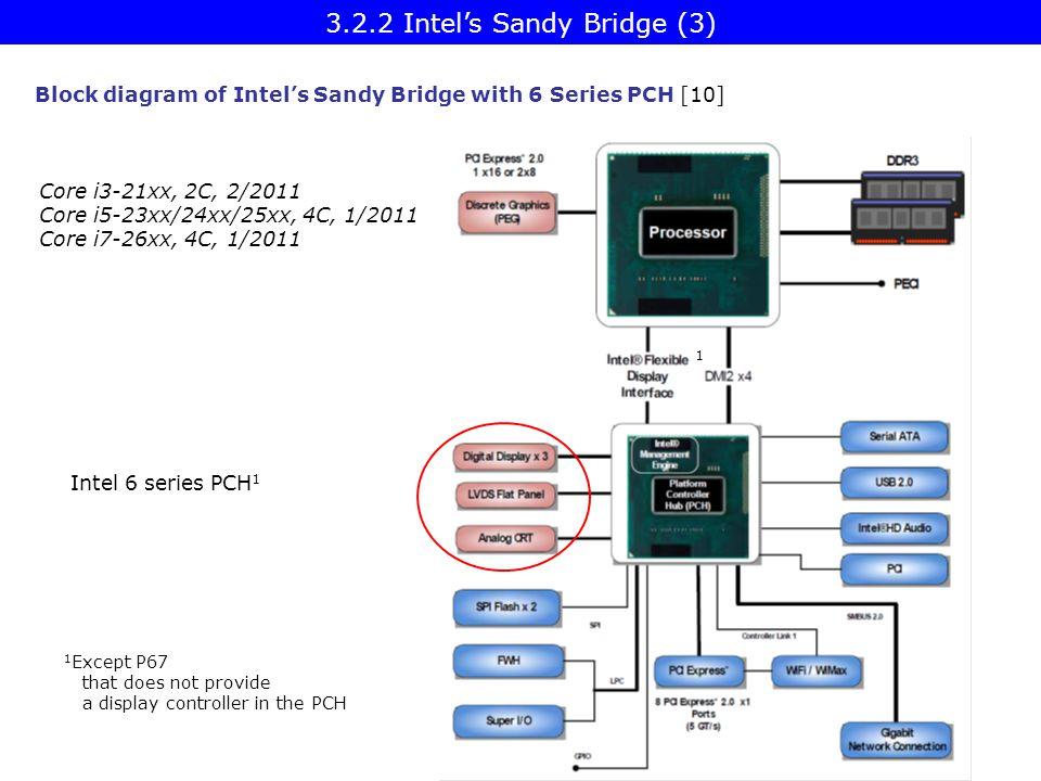 3.2.2 Intel's Sandy Bridge (3)