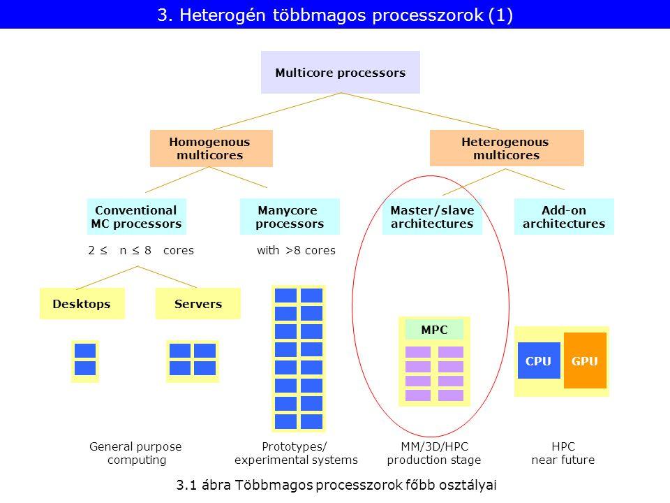 3. Heterogén többmagos processzorok (1)