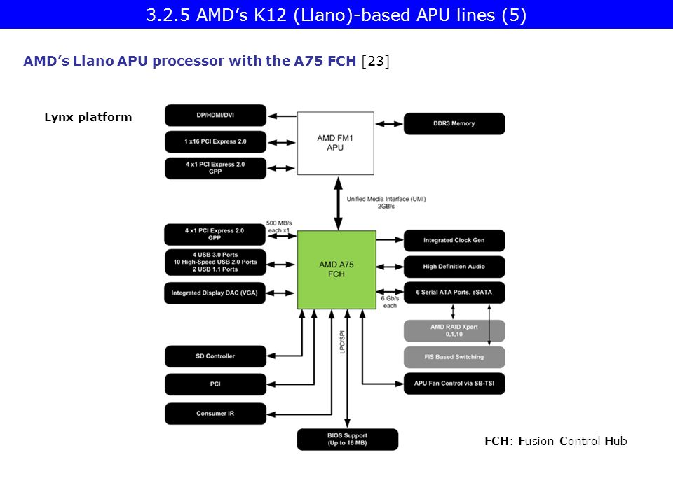 3.2.5 AMD's K12 (Llano)-based APU lines (5)