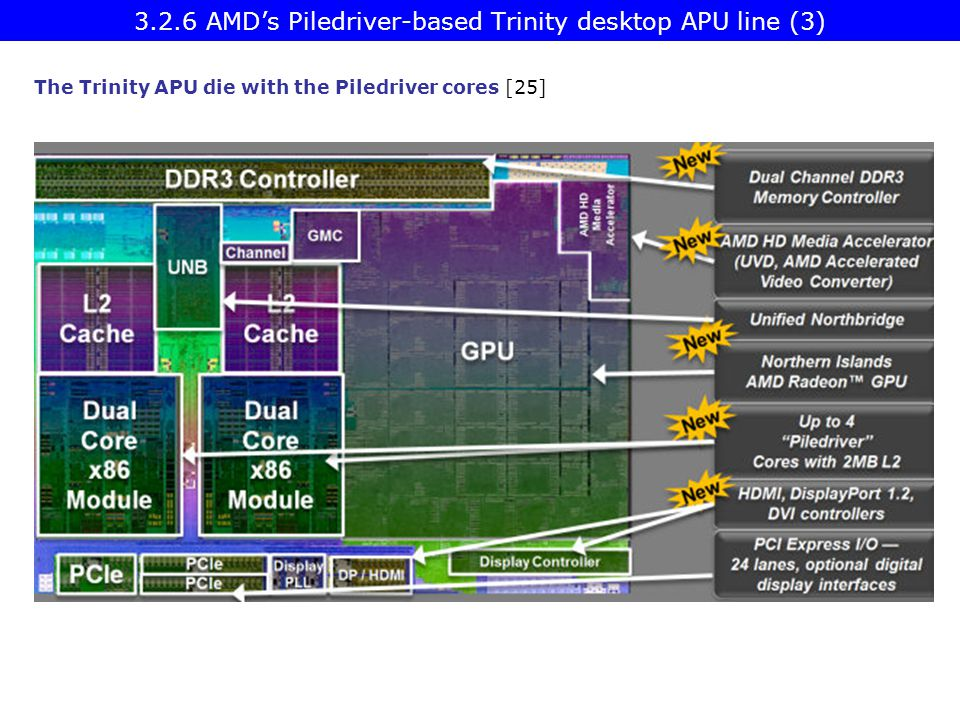 3.2.6 AMD's Piledriver-based Trinity desktop APU line (3)