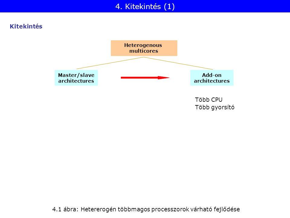 Heterogenous multicores