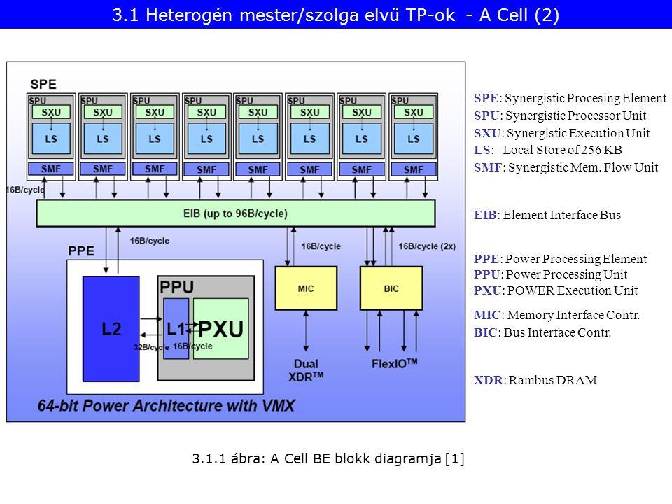 3.1 Heterogén mester/szolga elvű TP-ok - A Cell (2)