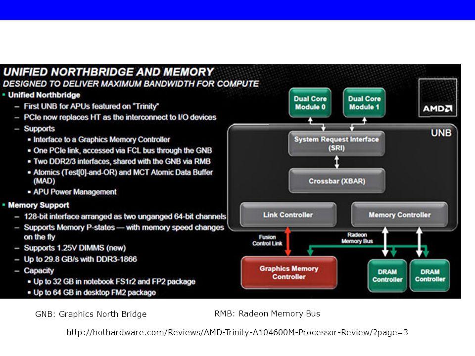 GNB: Graphics North Bridge