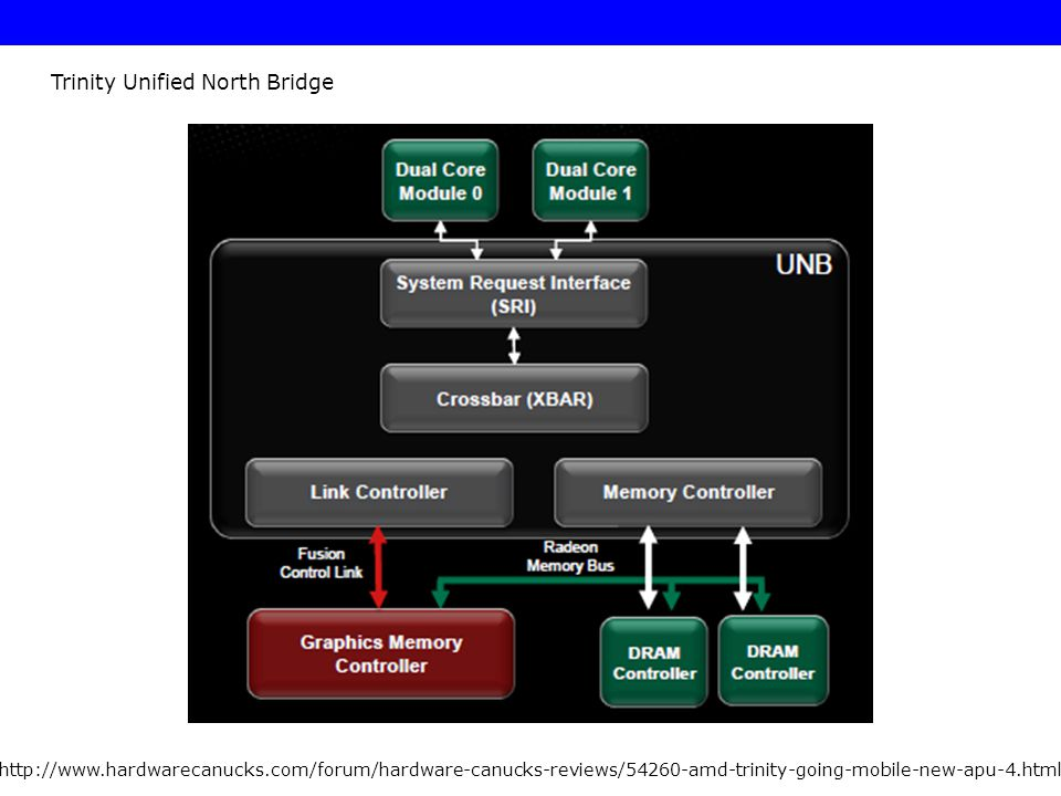 Trinity Unified North Bridge