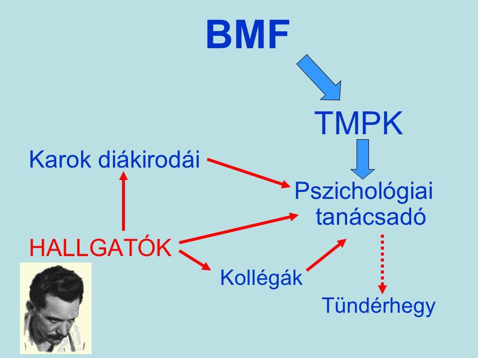 BMF TMPK Karok diákirodái Pszichológiai tanácsadó HALLGATÓK Kollégák