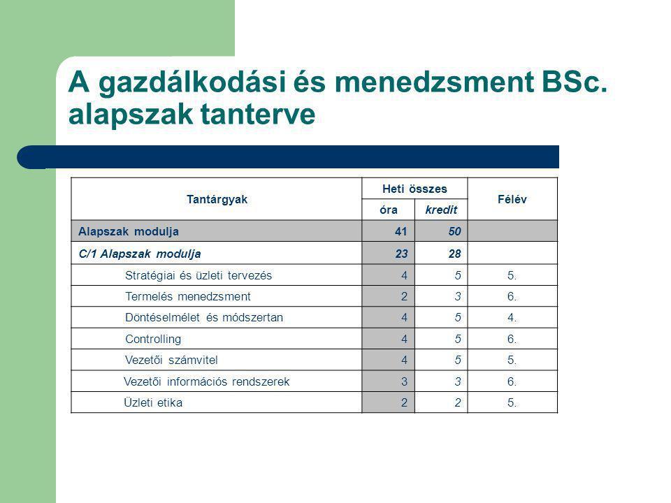 A gazdálkodási és menedzsment BSc. alapszak tanterve