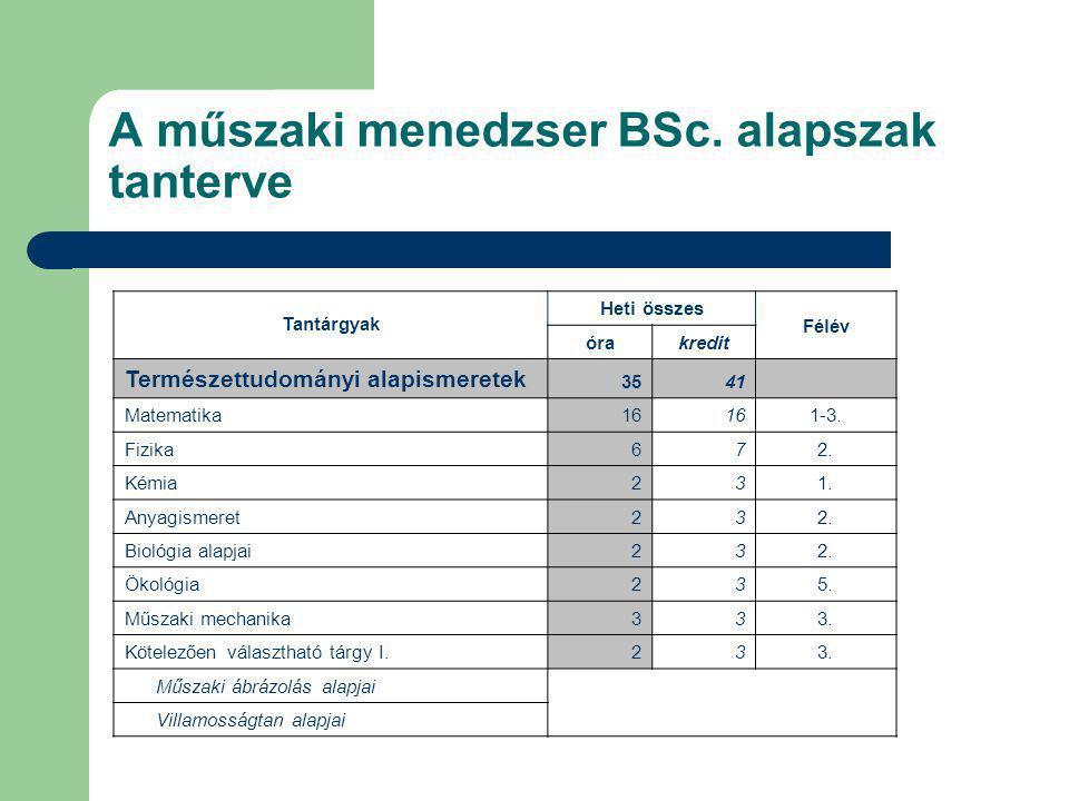 A műszaki menedzser BSc. alapszak tanterve