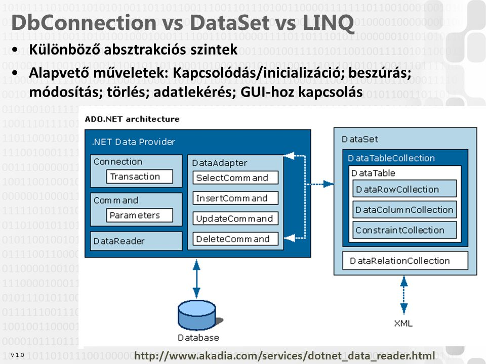 DbConnection vs DataSet vs LINQ