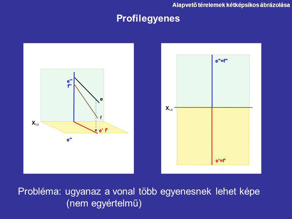 Probléma: ugyanaz a vonal több egyenesnek lehet képe (nem egyértelmű)
