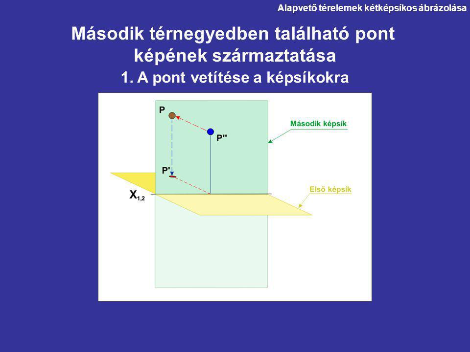 Második térnegyedben található pont képének származtatása