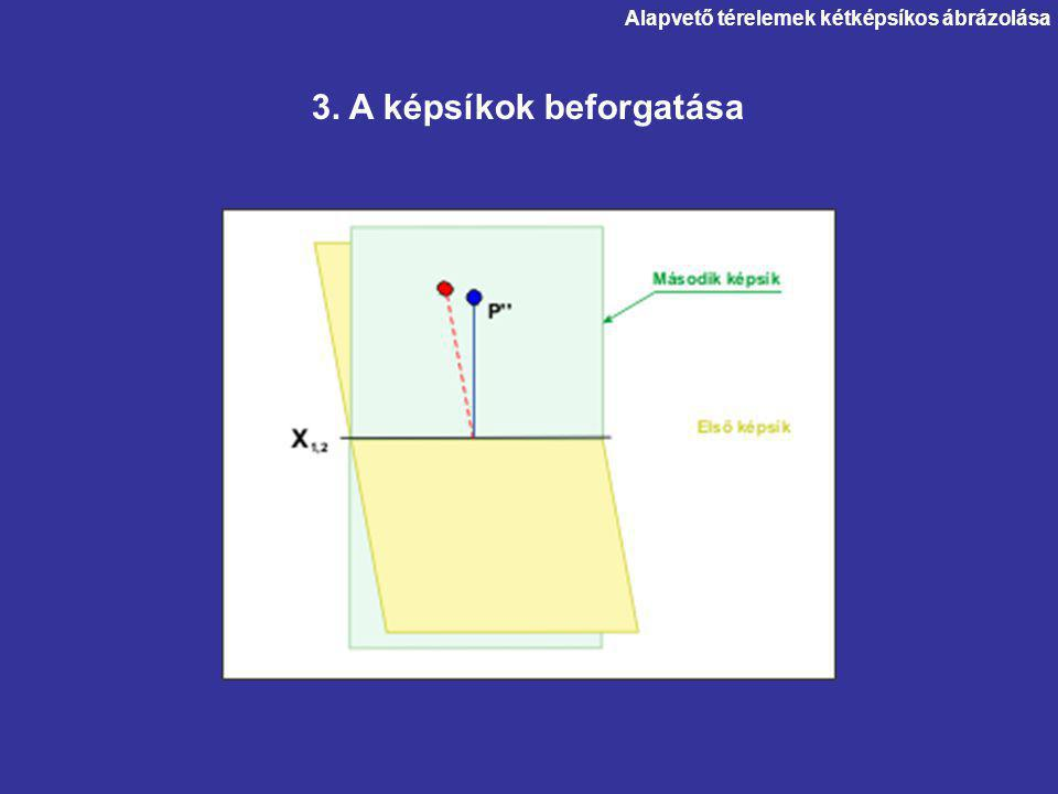 3. A képsíkok beforgatása