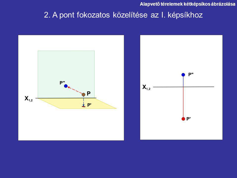 2. A pont fokozatos közelítése az I. képsíkhoz