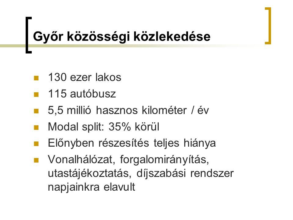 Győr közösségi közlekedése