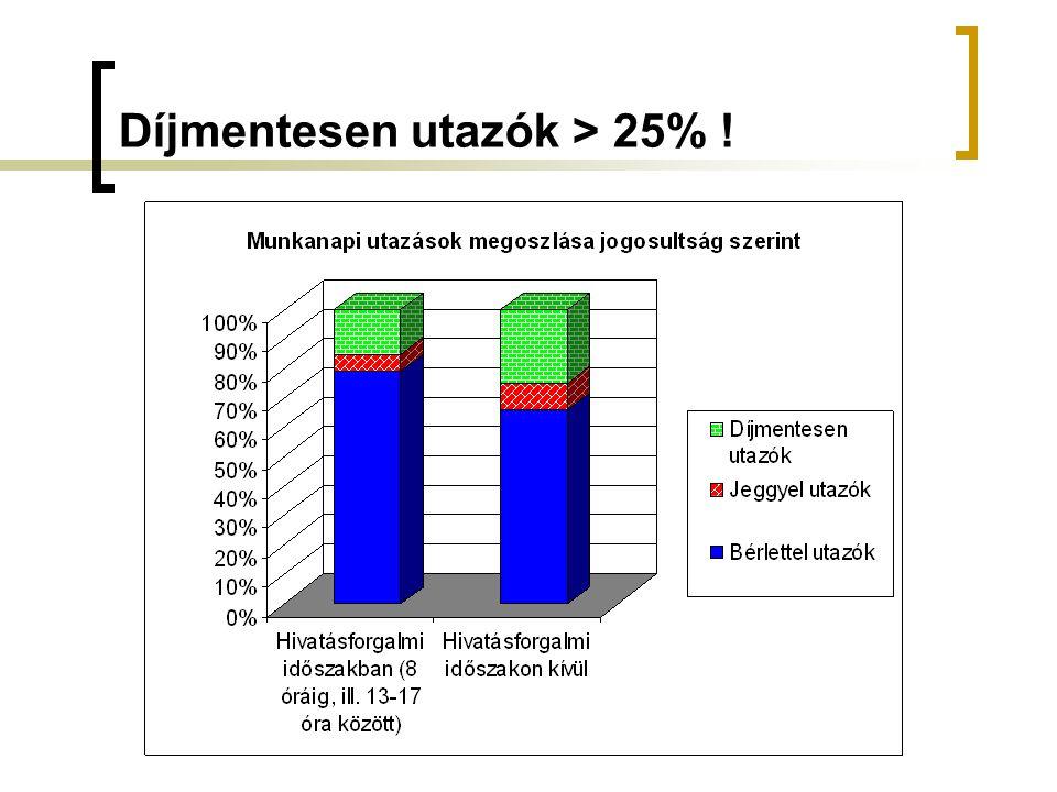 Díjmentesen utazók > 25% !