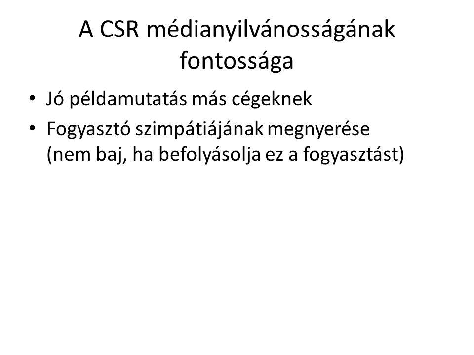 A CSR médianyilvánosságának fontossága
