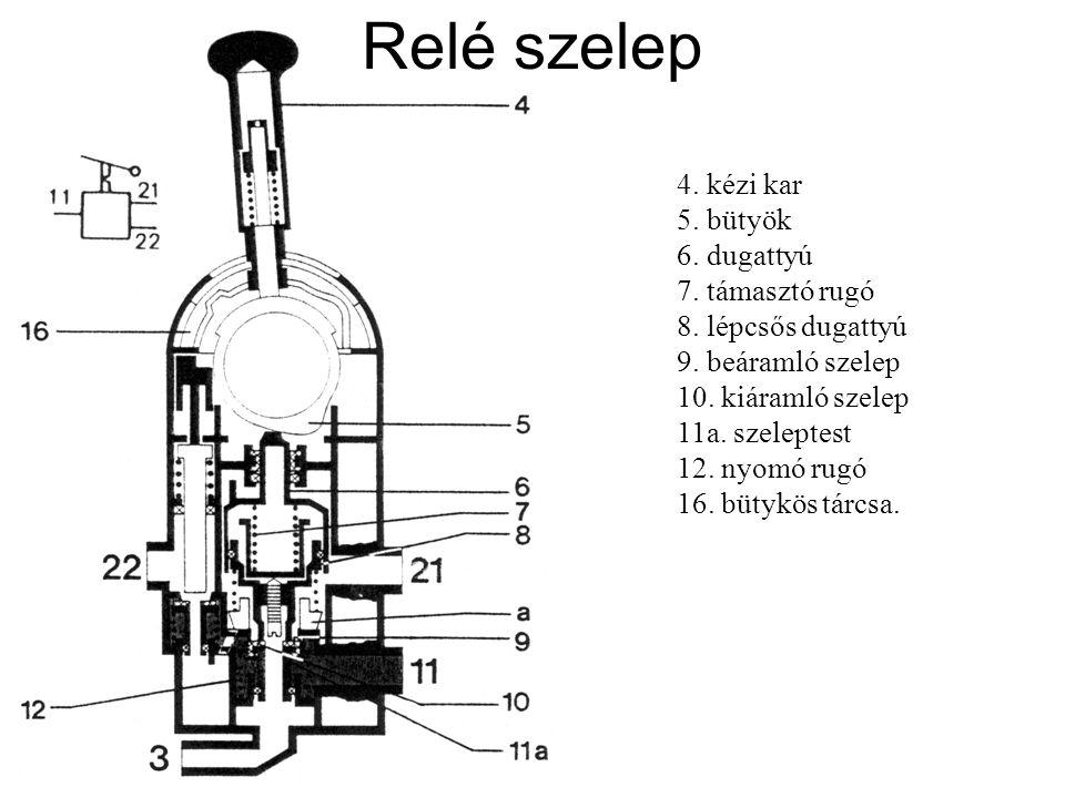 Relé szelep 4. kézi kar 5. bütyök 6. dugattyú 7. támasztó rugó 8. lépcsős dugattyú. 9. beáramló szelep.