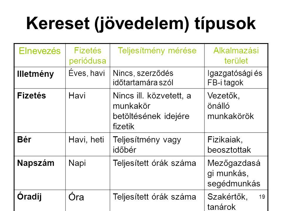 Kereset (jövedelem) típusok