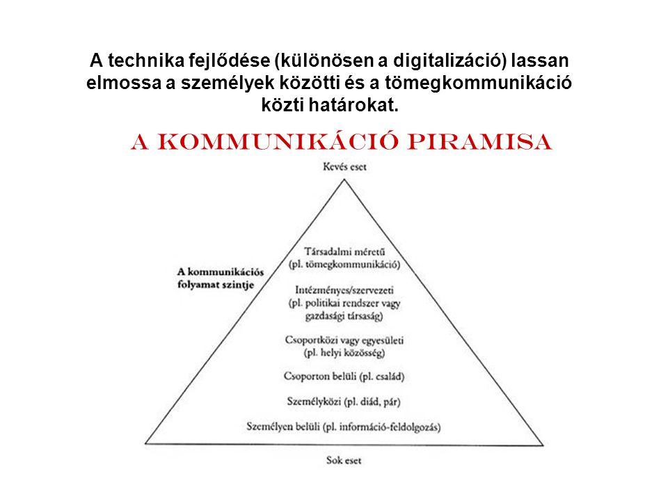 A kommunikáció piramisa