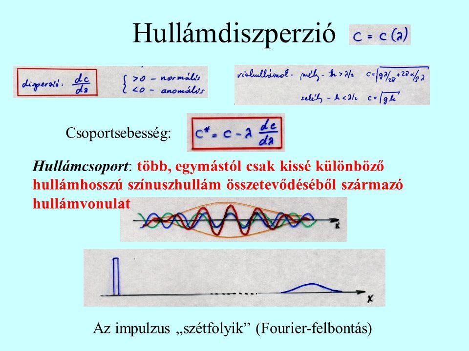 """Az impulzus """"szétfolyik (Fourier-felbontás)"""